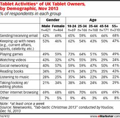 Tablet Activity of UK Tablet Owners