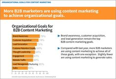 B2B Content Marketing - Get more helpful marketing and blogging tips at mikesweeneyonline.com
