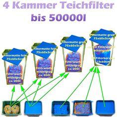 Teichfilter Aufbau und Filtermedien Reihenfolge   Teichfilter Filters, Personal Care, Psychics, Sketches, Tutorials, Self Care, Personal Hygiene