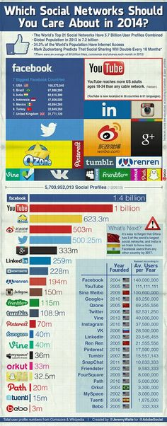 Which Social Networks Should You Care About in 2014 | #GooglePlus #SocialMediaMarketing