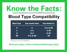 "I am blood type A- The most compatible person I can receive a kidney from would be  A or O type. If I have a live donor who does NOT match me we can do a ""double swap"" and trade recipients so we both win !!"