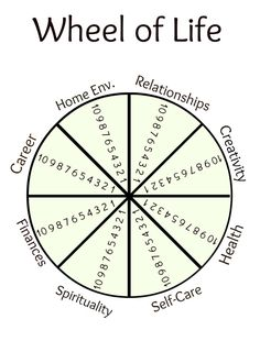 Wheel of Life Printables :: wheelforwheeloflifetemplate.jpg picture by tcohoe - Photobucket