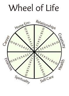 Wheel of Life Printables :: wheelforwheeloflifetemplate.jpg picture by tcohoe - Photobucket