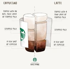 Each is Italian in origin and made with espresso and milk. But the differences are created through one important function: barista craft. Starbucks Recipes, Starbucks Drinks, Coffee Recipes, Iced Coffee Drinks, Espresso Drinks, Coffee Type, My Coffee, Coffee Truck, Starbucks Barista Training