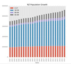New Zealand population growth