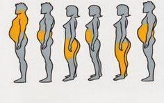 6 Types Of Body Fat And How To Get Rid Of It. 6 Types Of Body Fat And How To Get Rid Of It. 6 Types Of Body Fat And How To Get Rid Of It. The thing about corpulence is that it's not only a high contrast issue there are a million Health And Beauty, Health And Wellness, Health Tips, Health Fitness, Health Care, Women's Fitness, Health Benefits, Lose Weight, Weight Loss