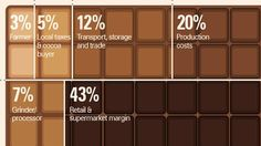 Where your money goes when you buy non-fair trade chocolate.