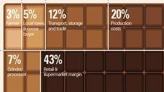 Where your money goes when you buy non-fair trade chocolate.