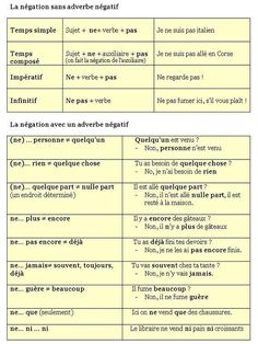 French is the second most taught language in the world only after English. French as well as English is the official working language of the International Red Cross, NATO, the United Nations, the International Olympic Committee and ma French Teaching Resources, Teaching French, How To Speak French, Learn French, French Practice, Study French, French Education, French Grammar, French Expressions
