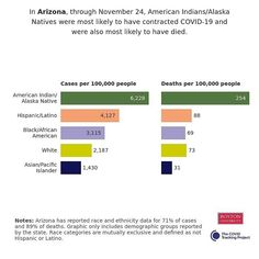 In Arizona, through November 24, American Indians/Alaska Natives were most likely to have contracted COVID-19 and were also most likely to have died. Source: The COVID Tracking Project Sociology, Denial, Human Rights, American Indians, Alaska, Arizona, Health Care, November, Politics