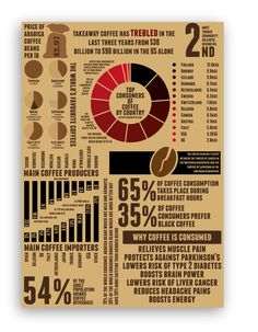 Coffee Infographics Poster by Jack Fleming,