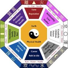 Best Feng Shui element directions