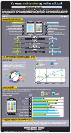 mobile : apps vs pages