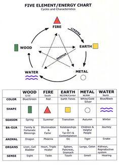 Five element energy chart