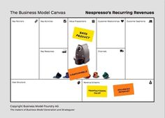 How To Prototype Radically Different Business Models Business Model Canvas, Value Proposition, Economics, Helping People, Models, Marketing, Learning, Spirituality, Templates