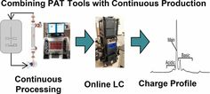 On-Line Ion Exchange Liquid Chromatography as a Process Analytical Technology for Monoclonal Antibody Characterization in Continuous…