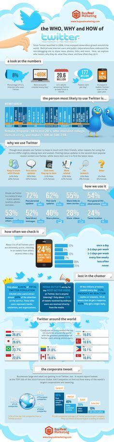 Qui utilise Twitter, pourquoi et comment ? #socialmedia