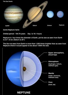 Can you imagine it? Neptune, the most distant full-sized planet, becomes One Neptunian Year Old on July Should we sing happy birthday? Or Happy New Year? Solar System Projects, Our Solar System, Neil Armstrong, Science Projects, School Projects, Neptune Project, Orbital Period, Cosmos, Planets