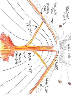 Volcano printable diagrams and coloring sheets science pinterest the diagram on how a volcano works 28 images the volcano how do volcanoes work volcano diagram 100 more photos plate tectonics s portal to science ccuart Choice Image