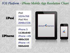 IOS Mobile App Screen resolution chart.