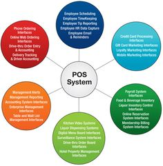 """Where Can Your Restaurant Improve Its Systems? - The POS is the hub of all your restaurant systems, but where do chefs and restaurateurs Find, Compare and Connect with the latest restaurant technology? At the Restaurant Software List website, a complete directory of solutions and providers at http://www.restaurantsoftwarelist.com/! Need help finding the right POS solution? Download the Free E-Book """"Find the Best POS for Your Restaurant"""" at http://freeposquote.com/pos-e-book/ and get a Free…"""