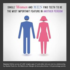 Dentaltown - Single women and men find teeth to be the most important feature in another person.