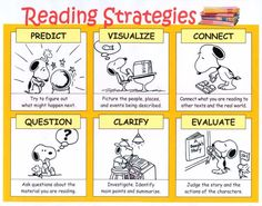 Reading strategies to help students learn what good readers do in order to understand what a book is telling them. (A visual to have hanging in the classroom) Reading Process, Reading Skills, Reading Tips, Reading Response, Reading Assessment, Writing Skills, Reading Activities, Teaching Reading, Guided Reading