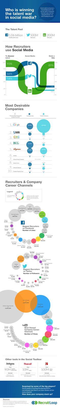 Wie wint de War For Talent - recruitment infographic