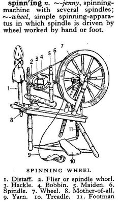 The spinning frame or water frame was developed by Richard