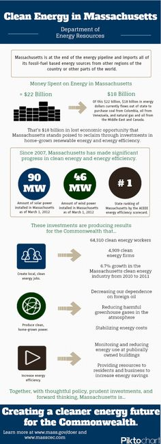 Clean Energy in Massachusetts is leading the country but has a long way to go to keep the billions of dollars we spend each year on foreign energy in our state.