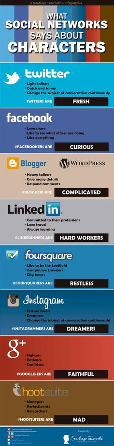 What #social networking says about you