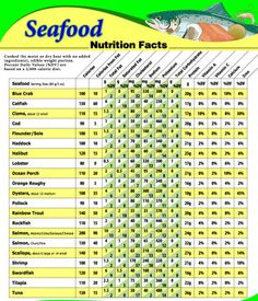 Calories In All Foods Chart Inspirational Fish and Shellfish Nutrient Position Fruit Nutrition Facts, Nutrition Guide, Nutrition Plans, Nutrition Information, Nutrition Education, Health Facts, Nutrition Activities, Healthy Nutrition, Pasta Nutrition