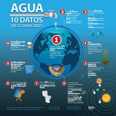 #Infografia #DiaMundialDelAgua 10 Datos desconocidos del #Agua vía @Candidman… Spanish Teacher, Spanish Classroom, Social Science, Science And Technology, Water Scarcity, Spanish Teaching Resources, Save Our Earth, Ap Spanish, Water Conservation