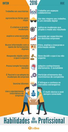 Habilidades do novo profissional - Assuntos Criativos Email Marketing, Digital Marketing, Alta Performance, Planner Organization, Way Of Life, Study Tips, Album, Personal Development, Leadership