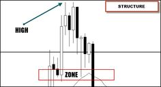 Imagine for a moment that you have plotted out a trading zone on your chart and that is the area you will need to see price visit before entering a position.  Maybe it's a confluence of factors such as price pivots, a moving average, measured pullback via Fibonacci and a round number.