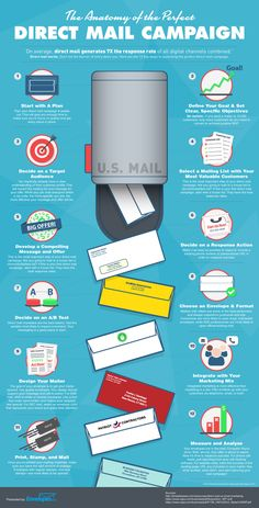 The Anatomy of the Perfect Direct Mail Campaign