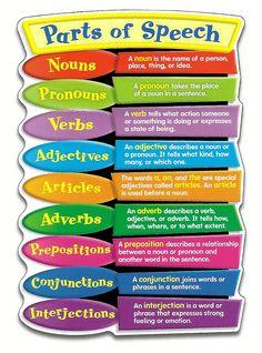Parts of a speech estilos de aprendizaje, reglas gramaticales, ser docente, Teaching English Grammar, English Writing Skills, English Vocabulary Words, Grammar Lessons, English Language Learning, Learn English Words, English Lessons, Speech And Language, Grammar Rules