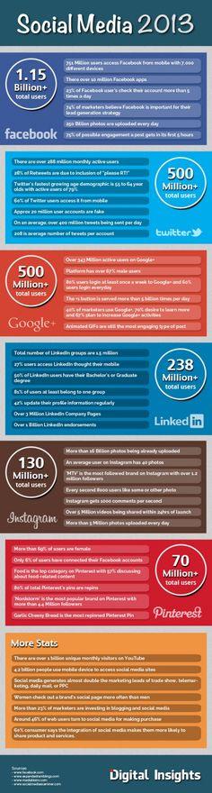 [INFOGRAPHIC] 46 Amazing Social Media Facts in 2013: Facebook; Twitter; Google+; LinkedIn; Instagram; Pinterest; Stats