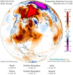 The North Pole is an insane 36 degrees warmer than normal as winter descends.  The Arctic is super-hot, even as a vast area of cold polar air has been displaced over Siberia.