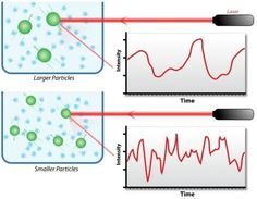 DLS Based Analysis Service Dynamic light scattering (DLS), which is also known as photon correlation spectroscopy(PCS) or quasi-elastic light scattering(QELS), is an analytical technique... http://www.creative-proteomics.com/technical/dls-based-analysis-service.htm