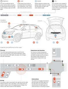 With its many sensors and electronics, a self-driving car is able to avoid accidents. #SaferCarsSaferRoads