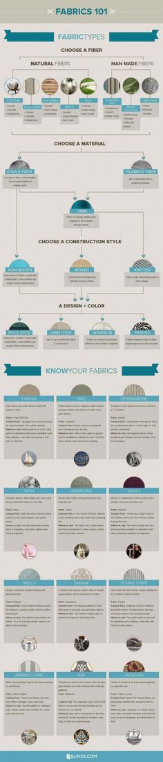 Cheat sheet to help you know and choose your fabrics ...