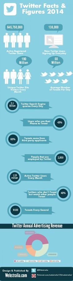 Estadísticas de Twitter 2014. Infografía en inglés.