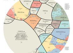 Esta infografía divide el mundo según los idiomas más hablados