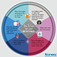 Norwex microfiber requires proper usage and washing in order to provide a great cleaning result! Are the cloths leaving a residue or streaks? Not to worry. They may just need a good cleaning! These tips will help you deep clean your cloths when rinsing and washing them is not enough anymore. Discover how to use your Microfiber for effective cleaning results: http://www.norwex.biz/pws/rebeccalange/tabs/microfiber.aspx