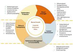 summarized model of corporate governance - Google Търсене