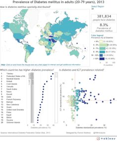 5 tips on creating an interactive r 233 sum 233 using tableau