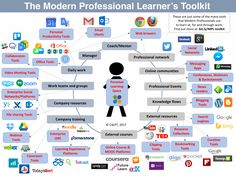 A Blueprint for Supporting Modern Professional Learning: Part 1 Rationale – Modern Workplace Learning Magazine
