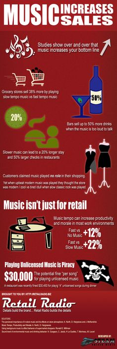 #Business #Infographics - Music Increases Sales #Infografia