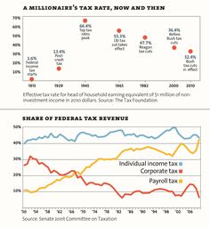 tax rates reality #ows